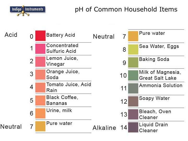 pH of Things